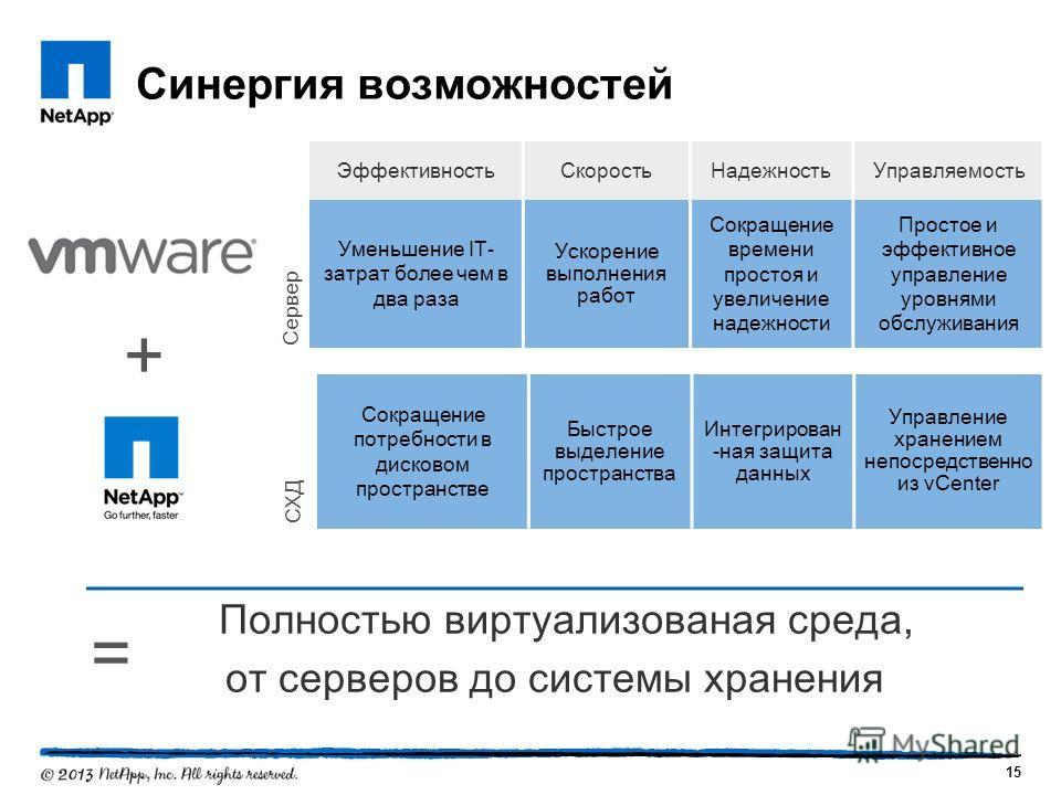 Синергия возможностей Сокращение потребности в дисковом пространстве Быстрое выделение пространства Интегрирован -ная защита данных Управление хранением непосредственно из vCenter 15 + = Эффективность СкоростьНадежность Управляемость Уменьшение IT- з