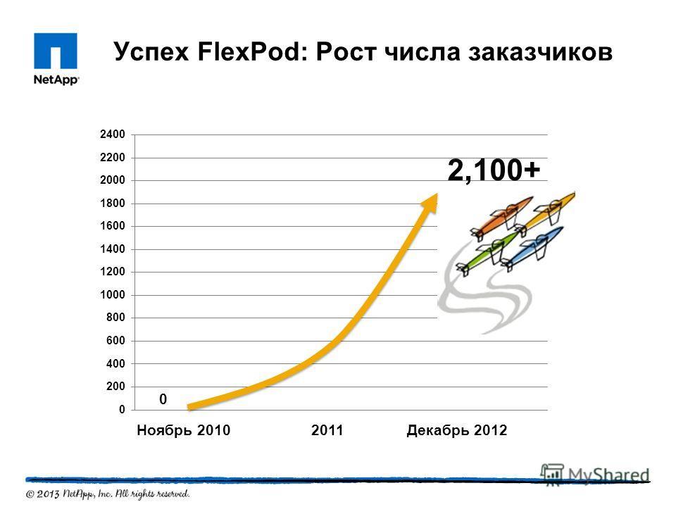 Успех FlexPod: Рост числа заказчиков 2,100+ Ноябрь 2010 2011Декабрь 2012 0