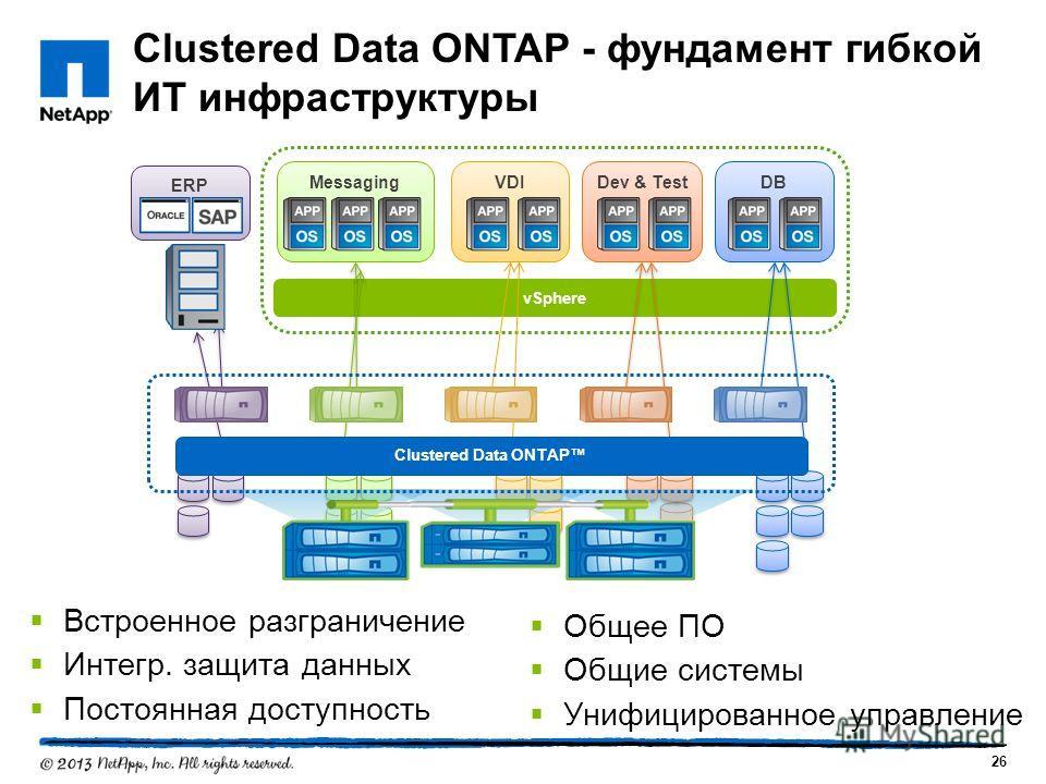 vSphere VDIMessagingDev & TestDB ERP Clustered Data ONTAP Clustered Data ONTAP - фундамент гибкой ИТ инфраструктуры 26 Встроенное разграничение Интегр. защита данных Постоянная доступность Общее ПО Общие системы Унифицированное управление