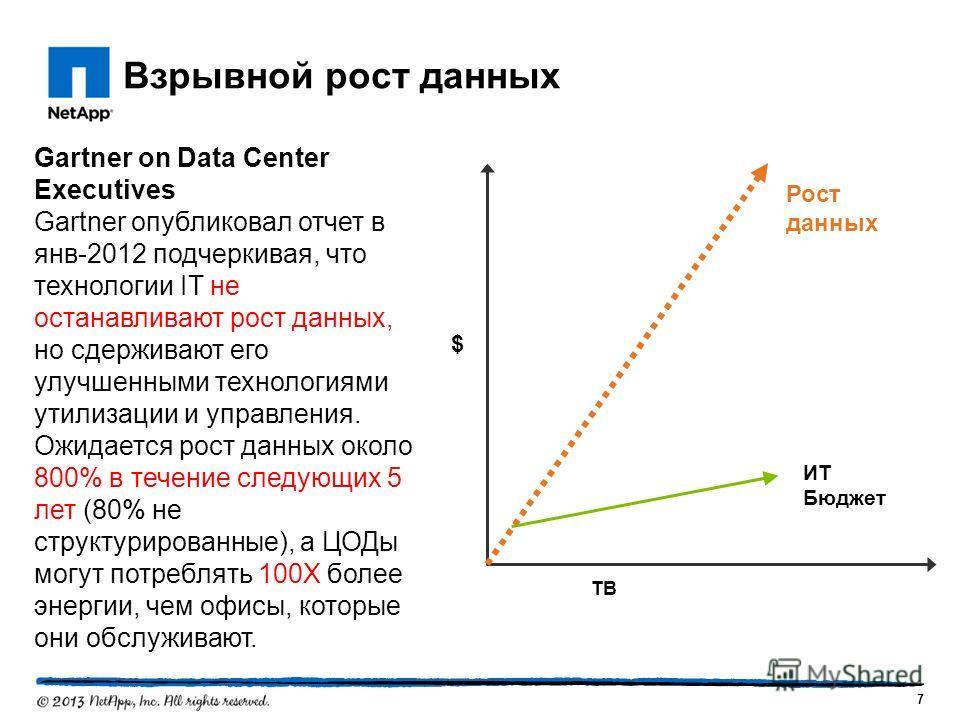 Взрывной рост данных 7 Рост данных $ TB ИТ Бюджет Gartner on Data Center Executives Gartner опубликовал отчет в янв-2012 подчеркивая, что технологии IT не останавливают рост данных, но сдерживают его улучшенными технологиями утилизации и управления.