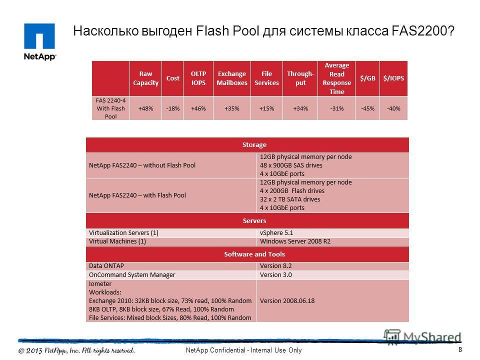 8 NetApp Confidential - Internal Use Only Насколько выгоден Flash Pool для системы класса FAS2200?