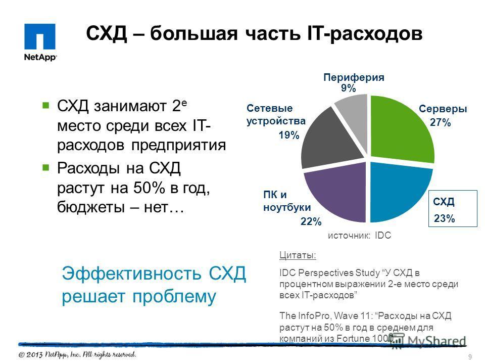 9 СХД – большая часть IT-расходов СХД занимают 2 е место среди всех IT- расходов предприятия Расходы на СХД растут на 50% в год, бюджеты – нет… Сетевые устройства 19% Периферия 9% Серверы 27% ПК и ноутбуки 22% СХД 23% Цитаты: IDC Perspectives Study У