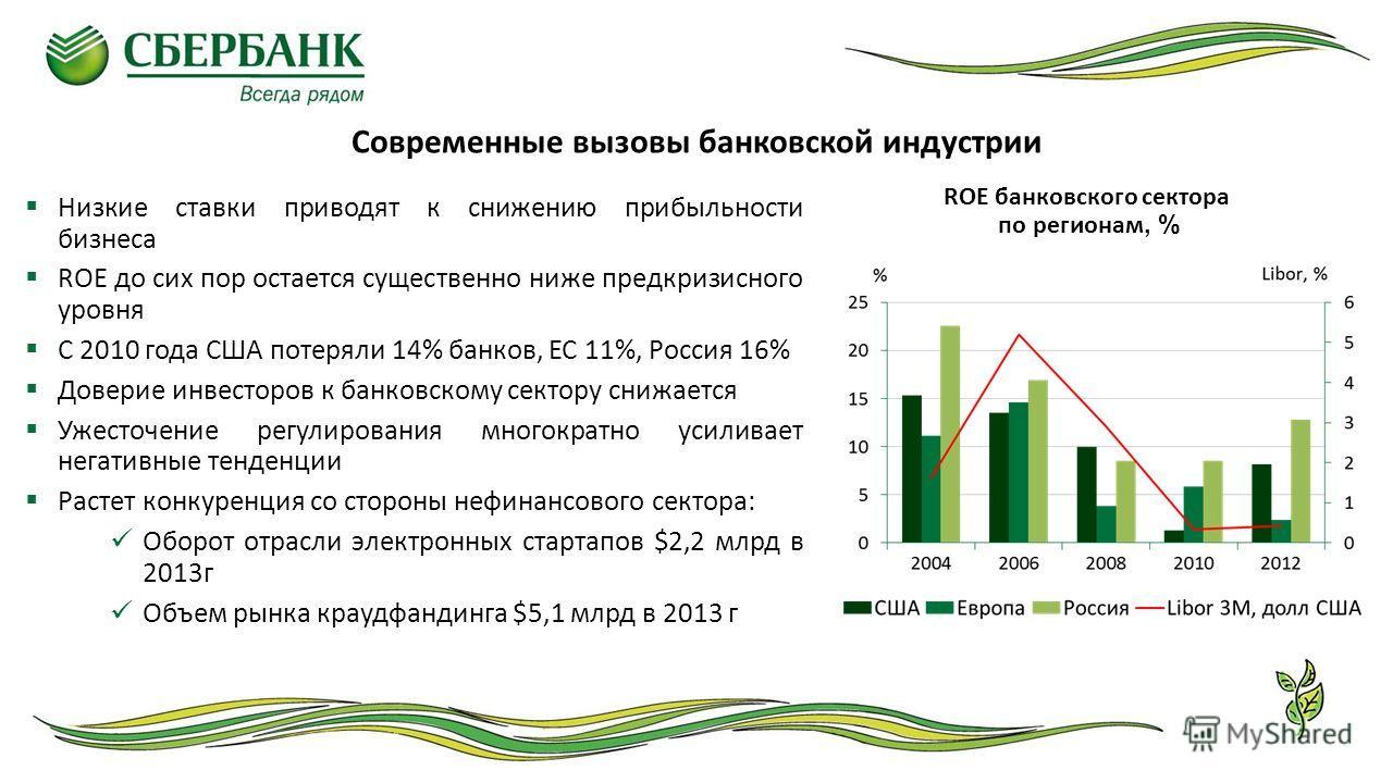 Современные вызовы банковской индустрии ROE банковского сектора по регионам, % Низкие ставки приводят к снижению прибыльности бизнеса ROE до сих пор остается существенно ниже предкризисного уровня С 2010 года США потеряли 14% банков, ЕС 11%, Россия 1