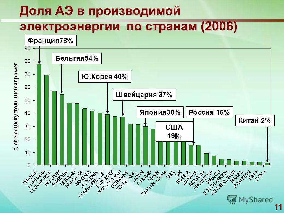 11 Доля АЭ в производимой электроэнергии по странам (2006) США 19% Ю.Корея 40%Китай 2%Бельгия 54%Франция 78%Швейцария 37%Япония 30%Россия 16%