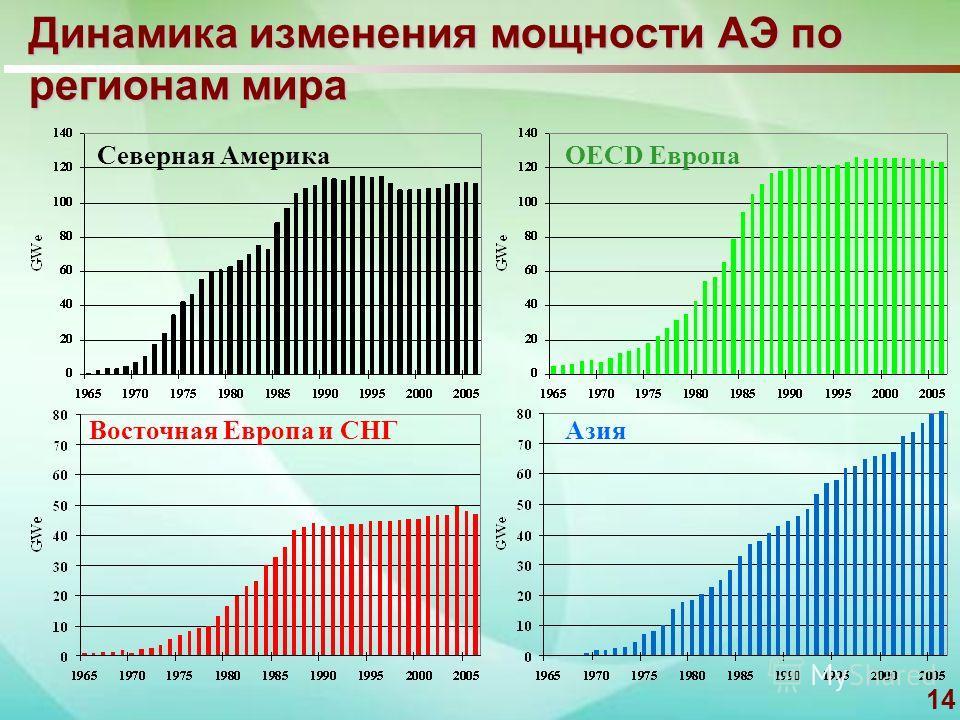 14 Динамика изменения мощности АЭ по регионам мира OECD Европа Восточная Европа и СНГ Азия Северная Америка