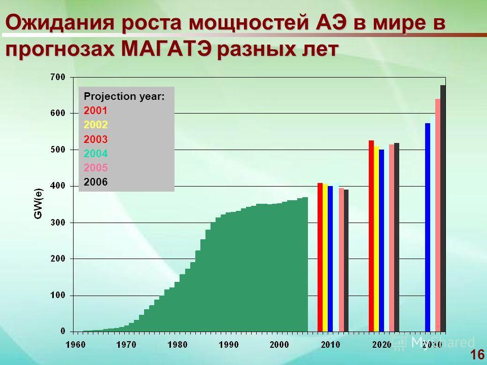 16 Ожидания роста мощностей АЭ в мире в прогнозах МАГАТЭ разных лет Projection year: 2001 2002 2003 2004 2005 2006