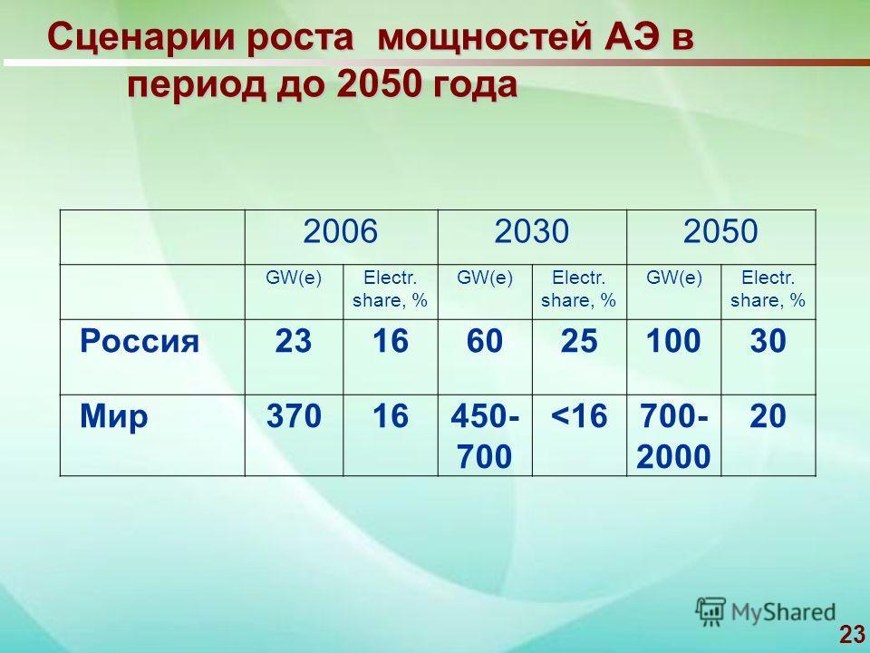 23 Сценарии роста мощностей АЭ в период до 2050 года 200620302050 GW(e)Electr. share, % GW(e)Electr. share, % GW(e)Electr. share, % Россия 2316602510030 Мир 37016450- 700