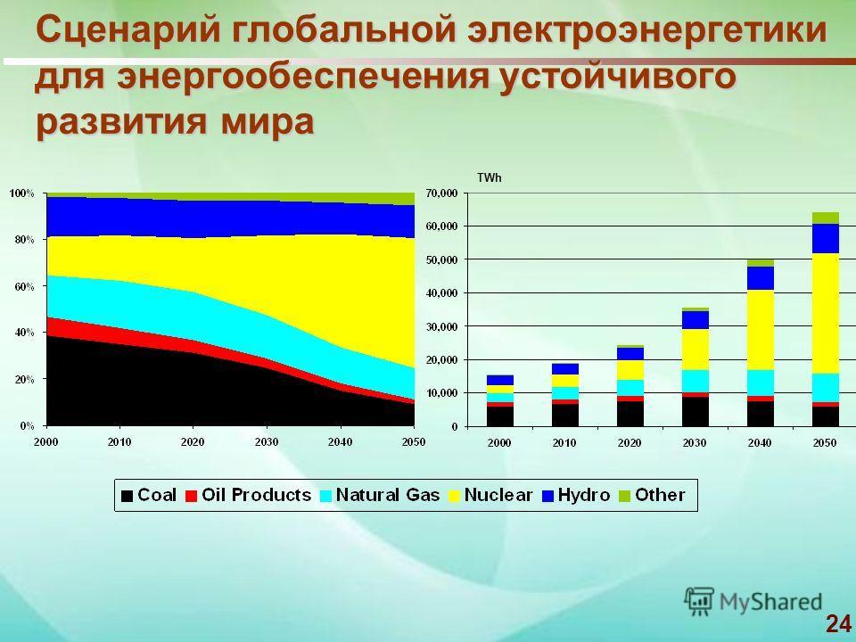 24 Сценарий глобальной электроэнергетики для энергообеспечения устойчивого развития мира TWh
