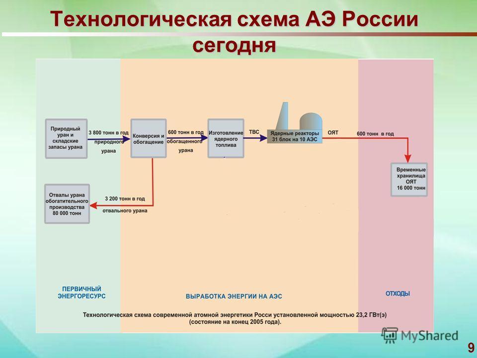 9 Технологическая схема АЭ России сегодня