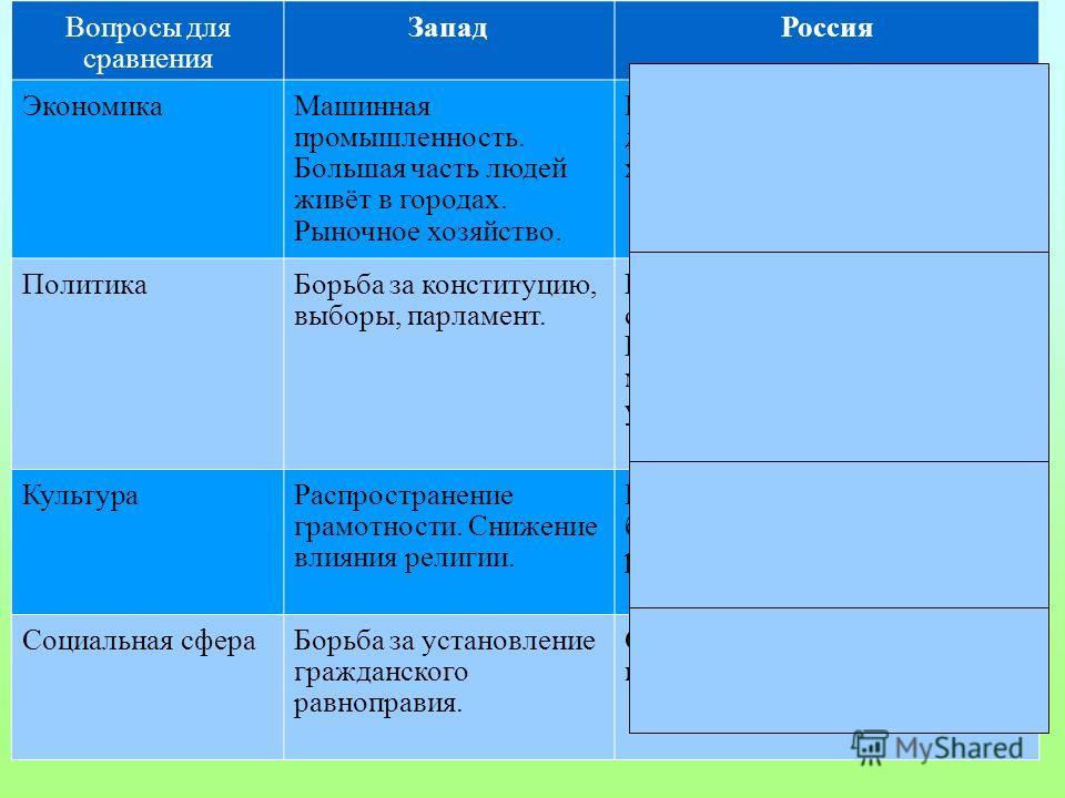 11 Поиск решения - - Вопросы для сравнения Запад Россия Экономика Машинная промышленность. Большая часть людей живёт в городах. Рыночное хозяйство. Большая часть людей живёт в деревнях. Натуральное хозяйство. Политика Борьба за конституцию, выборы, п