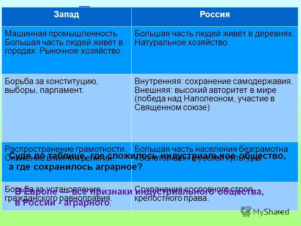 12 Поиск решения - - Запад Россия Машинная промышленность. Большая часть людей живёт в городах. Рыночное хозяйство. Большая часть людей живёт в деревнях. Натуральное хозяйство. Борьба за конституцию, выборы, парламент. Внутренняя: сохранение самодерж