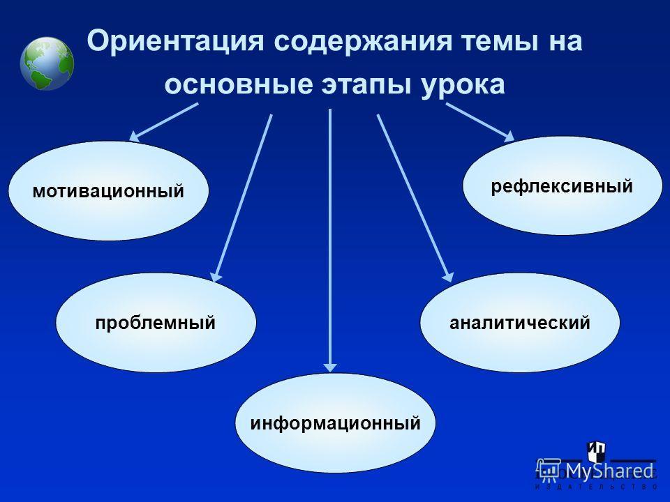 Ориентация содержания темы на основные этапы урока мотивационный информационный проблемныйаналитический рефлексивный