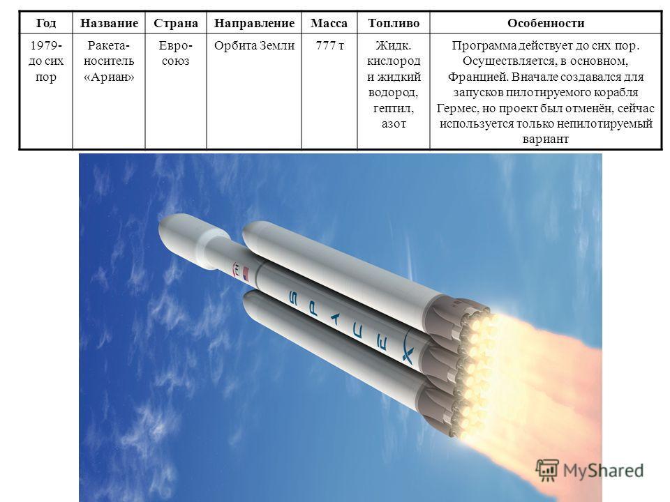 Год НазваниеСтрана НаправлениеМасса Топливо Особенности 1969 - 1973 Ракета- носитель «Сатурн» СШАОрбита Земли 65,5 т Керосин, жидкийийийийий. кислород и жидкийийийийийий водород Наиболее мощная из созданных на данный момент человечеством ракет. С ее