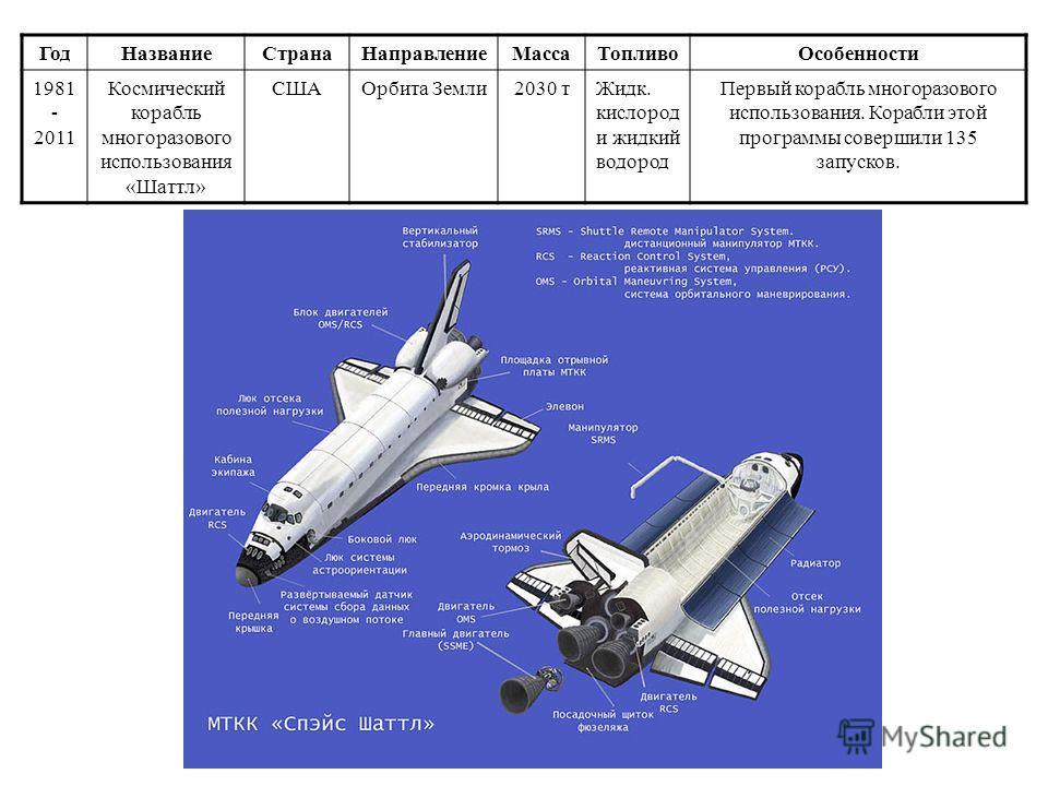 Год НазваниеСтрана НаправлениеМасса Топливо Особенности 1979- до сих пор Ракета- носитель «Ариан» Евро- союз Орбита Земли 777 т Жидк. кислород и жидкийийийийийий водород, гептил, азот Программа действует до сих пор. Осуществляется, в основном, Франци
