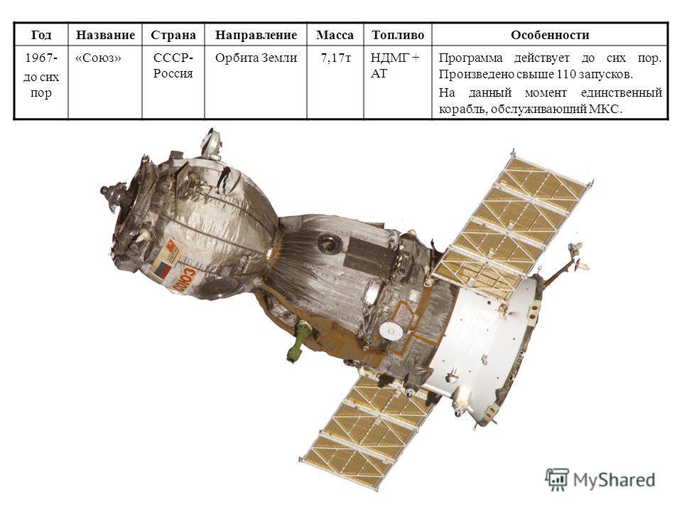 Год НазваниеСтрана НаправлениеМасса Топливо Особенности 1965-до сих пор «Протон»СССРОрбита Земли 705 т.НДМГ + АТ Программа действует до сих пор. Являлся средством выведения всех советских и российских орбитальных станций Салют-ДОС и Алмаз, модулей ст