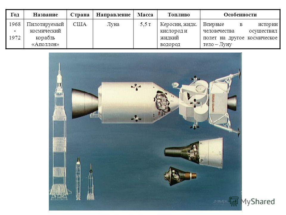 Год НазваниеСтрана НаправлениеМасса Топливо Особенности 1967- до сих пор «Союз»СССР- Россия Орбита Земли 7,17 тНДМГ + АТ Программа действует до сих пор. Произведено свыше 110 запусков. На данный момент единственный корабль, обслуживающий МКС.