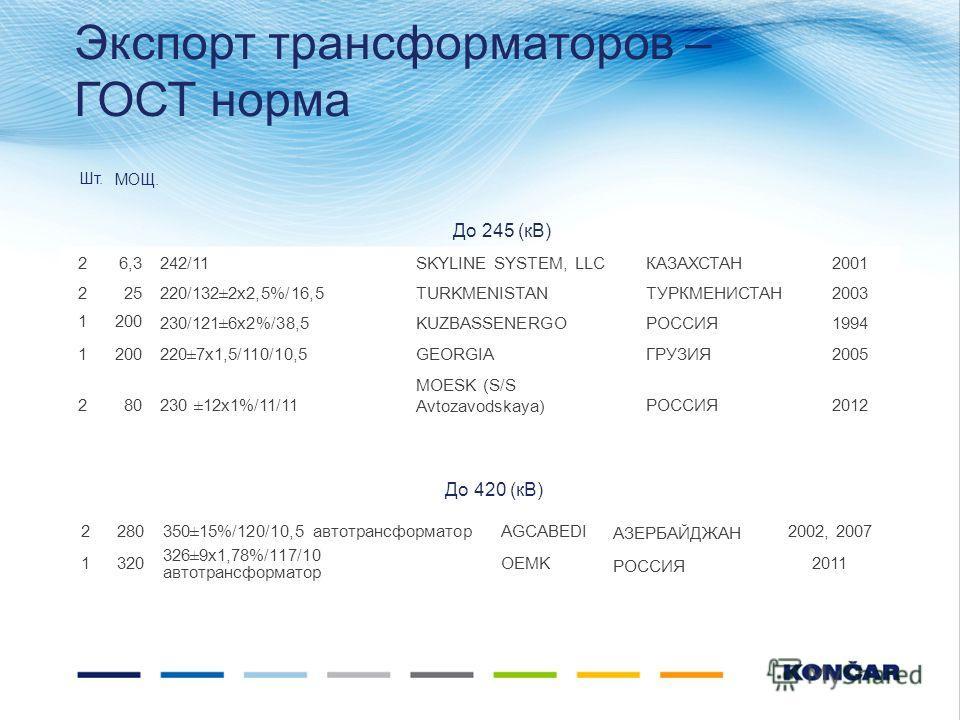 Экспорт трансформаторов – ГОСТ норма 26,3242/11SKYLINE SYSTEM, LLCКАЗАХСТАН2001 225220/132±2x2,5%/16,5TURKMENISTANТУРКМЕНИСТАН2003 1200 230/121±6x2%/38,5KUZBASSENERGOРОССИЯ1994 1200220±7x1,5/110/10,5GEORGIAГРУЗИЯ2005 280230 ±12x1%/11/11 MOESK (S/S Av