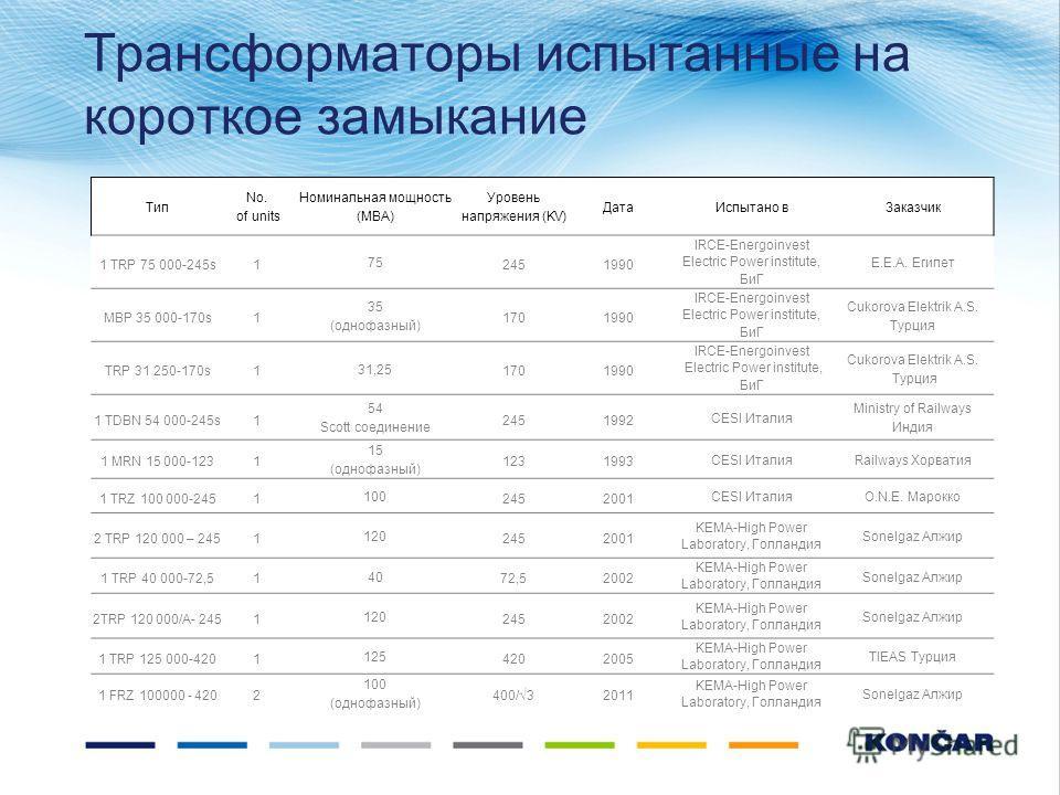 Трансформаторы испытанные на короткое замыкание Тип No. of units Номинальная мощность (МВА) Уровень напряжения (KV) Дата Испытано в Заказчик 1 TRP 75 000-245s1 75 2451990 IRCE-Energoinvest Electric Power institute, БиГ E.E.A. Египет MBP 35 000-170s1