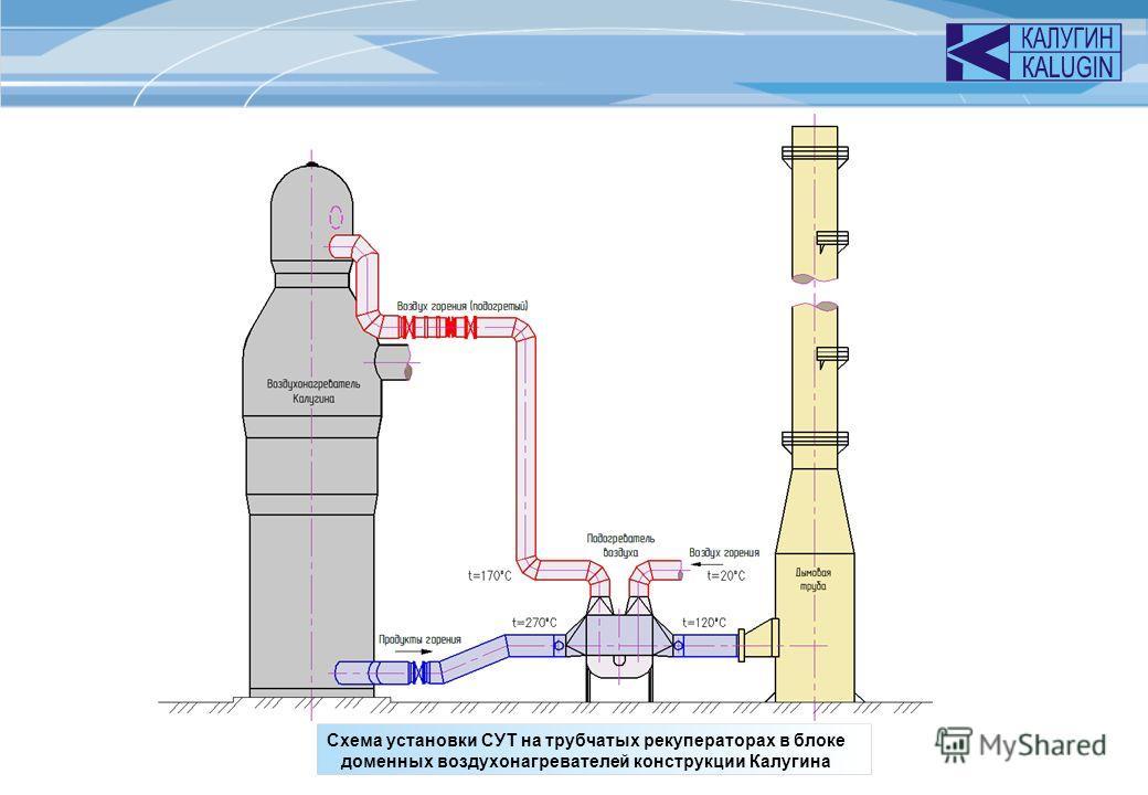 Схема установки СУТ на трубчатых рекуператорах в блоке доменных воздухонагревателей конструкции Калугина