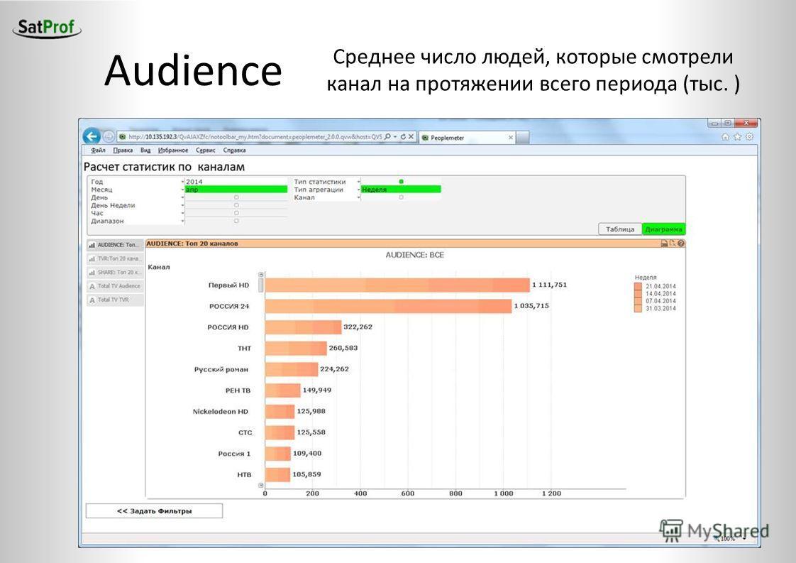 Audience Среднее число людей, которые смотрели канал на протяжении всего периода (тыс. )