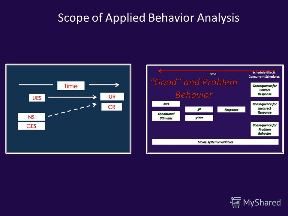 Scope of Applied Behavior Analysis
