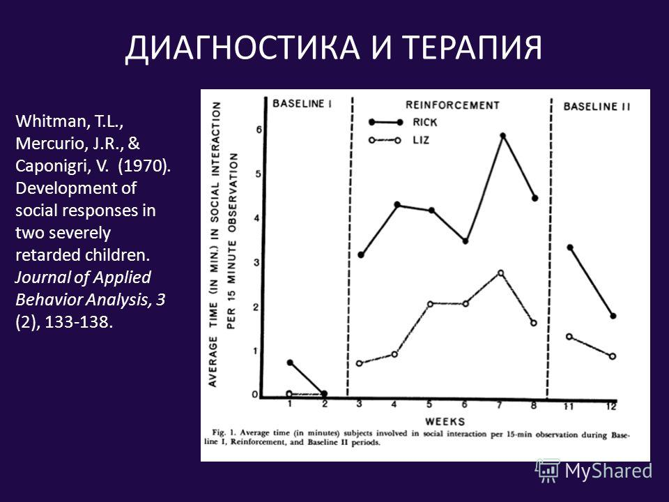 ДИАГНОСТИКА И ТЕРАПИЯ Whitman, T.L., Mercurio, J.R., & Caponigri, V. (1970). Development of social responses in two severely retarded children. Journal of Applied Behavior Analysis, 3 (2), 133-138.
