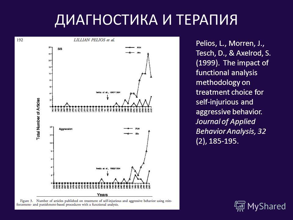 ДИАГНОСТИКА И ТЕРАПИЯ Pelios, L., Morren, J., Tesch, D., & Axelrod, S. (1999). The impact of functional analysis methodology on treatment choice for self-injurious and aggressive behavior. Journal of Applied Behavior Analysis, 32 (2), 185-195.