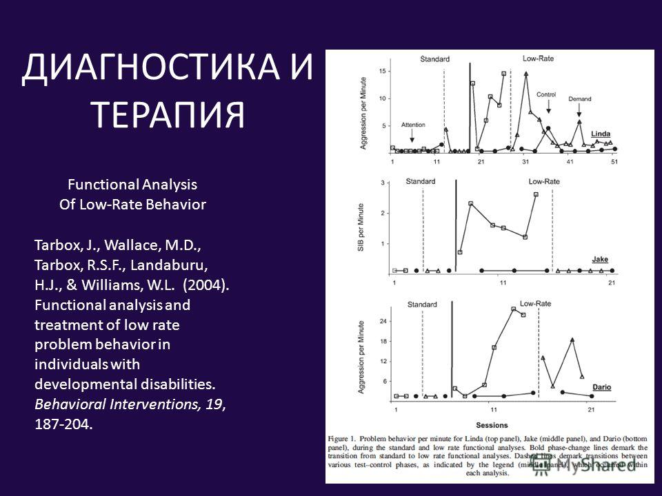 ДИАГНОСТИКА И ТЕРАПИЯ Tarbox, J., Wallace, M.D., Tarbox, R.S.F., Landaburu, H.J., & Williams, W.L. (2004). Functional analysis and treatment of low rate problem behavior in individuals with developmental disabilities. Behavioral Interventions, 19, 18