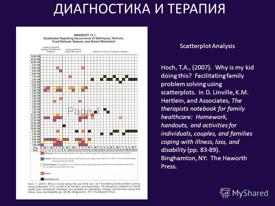 ДИАГНОСТИКА И ТЕРАПИЯ Scatterplot Analysis Hoch, T.A., (2007). Why is my kid doing this? Facilitating family problem solving using scatterplots. In D. Linville, K.M. Hertlein, and Associates, The therapists notebook for family healthcare: Homework, h