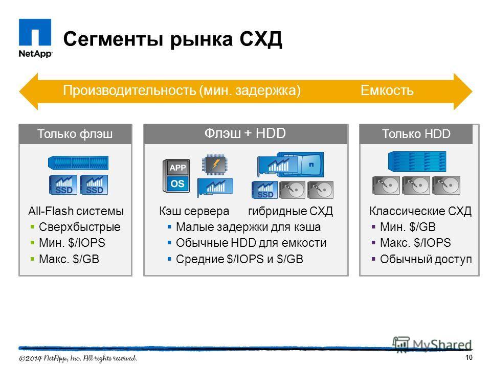 Сегменты рынка СХД All-Flash системы Сверхбыстрые Мин. $/IOPS Макс. $/GB Только флэш Производительность (мин. задержка)Емкость 10 Кэш сервера гибридные СХД Малые задержки для кэша Обычные HDD для емкости Средние $/IOPS и $/GB Флэш + HDD Классические