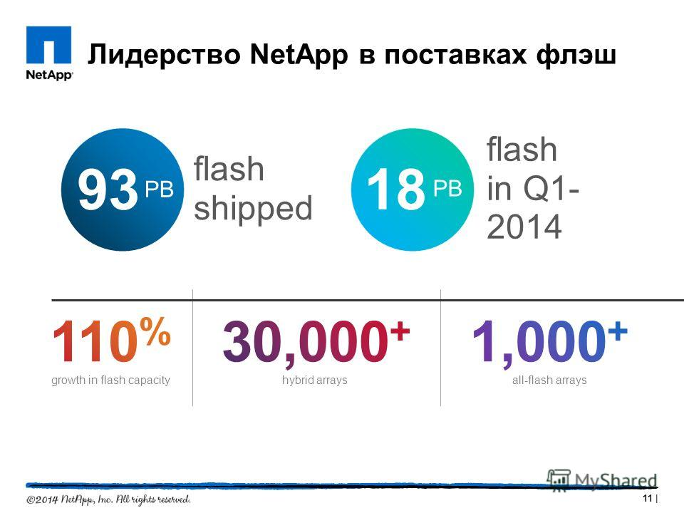 Лидерство NetApp в поставках флэш 11 | growth in flash capacityhybrid arraysall-flash arrays 93 flash shipped PB 18 flash in Q1- 2014 PB