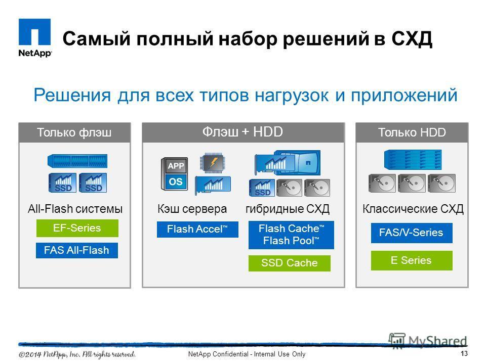 Самый полный набор решений в СХД All-Flash системы Только флэш Классические СХД Только HDD Кэш сервера гибридные СХД Флэш + HDD Flash Accel Flash Cache Flash Pool SSD Cache FAS/V-Series E Series EF-Series Решения для всех типов нагрузок и приложений