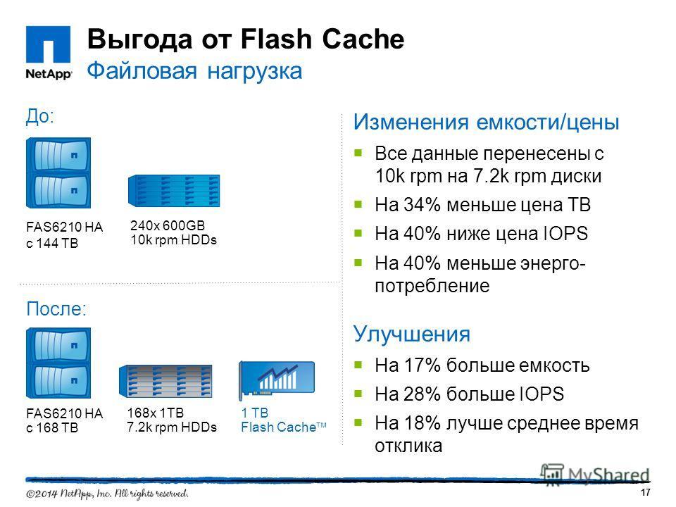 Выгода от Flash Cache Файловая нагрузка Изменения емкости/цены Все данные перенесены с 10k rpm на 7.2k rpm диски На 34% меньше цена TB На 40% ниже цена IOPS На 40% меньше энергопотребление Улучшения На 17% больше емкость На 28% больше IOPS На 18% луч
