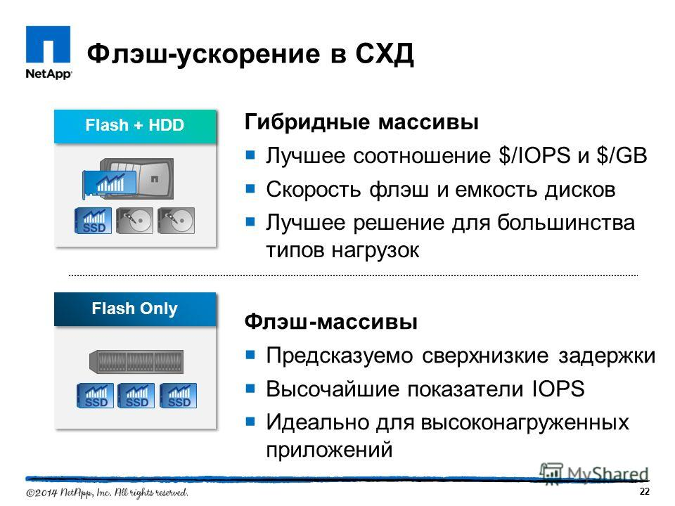 Flash Only Flash + HDD Флэш-ускорение в СХД Гибридные массивы Лучшее соотношение $/IOPS и $/GB Скорость флэш и емкость дисков Лучшее решение для большинства типов нагрузок 22 Флэш-массивы Предсказуемо сверхнизкие задержки Высочайшие показатели IOPS И
