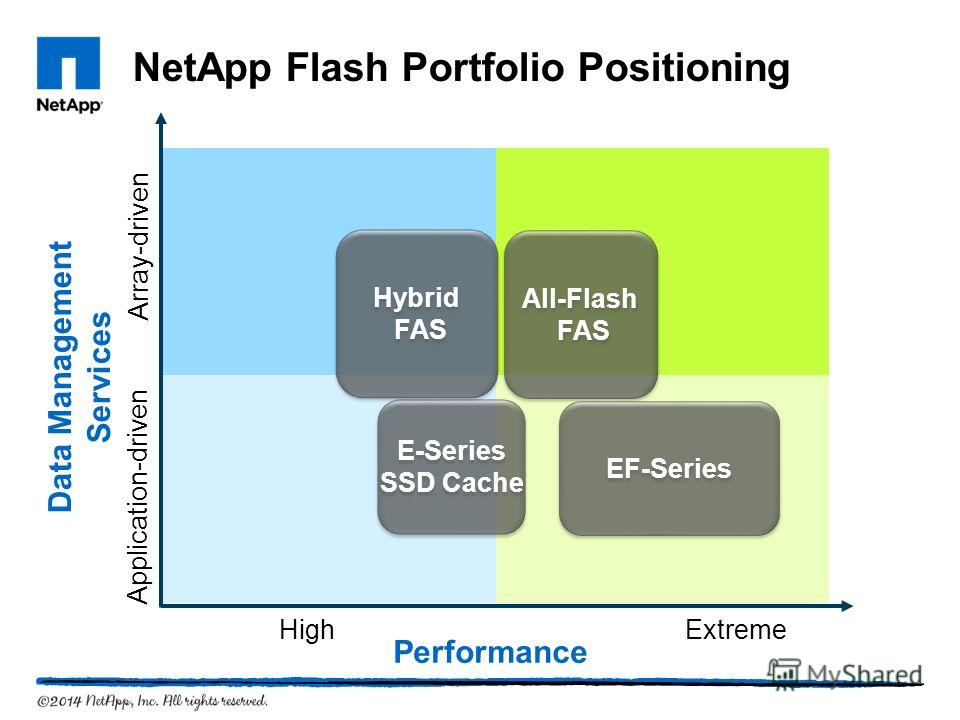 Performance Data Management Services E-Series SSD Cache E-Series SSD Cache All-Flash FAS All-Flash FAS EF-Series NetApp Flash Portfolio Positioning Hybrid FAS Hybrid FAS Extreme High Application-driven Array-driven