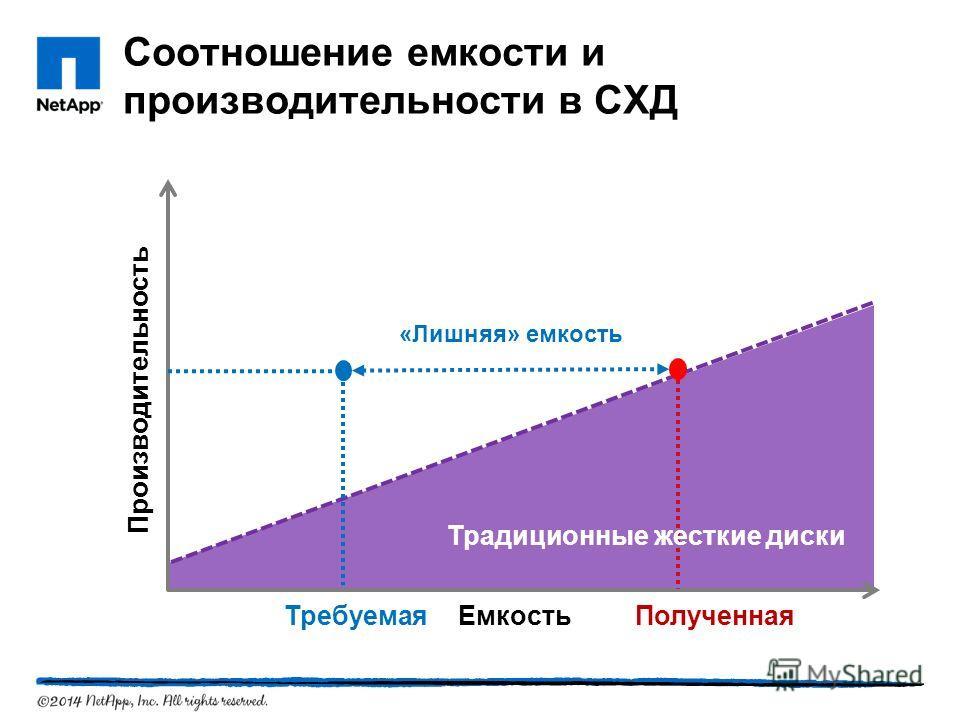 Соотношение емкости и производительности в СХД «Лишняя» емкость Полученная Требуемая Производительность Емкость Традиционные жесткие диски