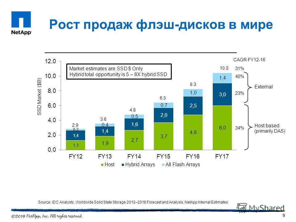 Рост продаж флэш-дисков в мире 9 External Host based (primarily DAS) Source: IDC Analysts, Worldwide Solid State Storage 2012–2016 Forecast and Analysis, NetApp Internal Estimates SSD Market ($B) CAGR FY12-16 40% 23% 34% 2.9 3.6 4.8 6.5 8.3 10.5 31%