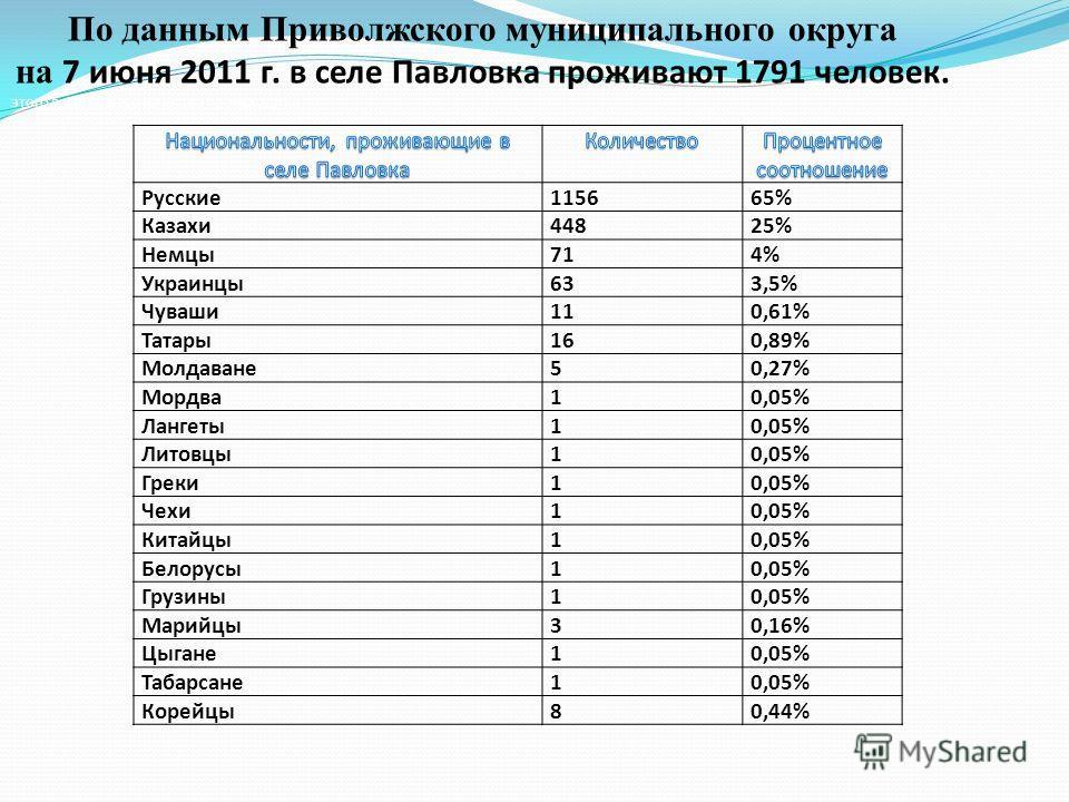 Русские 115665% Казахи 44825% Немцы 714% Украинцы 633,5% Чуваши 110,61% Татары 160,89% Молдаване 50,27% Мордва 10,05% Лангеты 10,05% Литовцы 10,05% Греки 10,05% Чехи 10,05% Китайцы 10,05% Белорусы 10,05% Грузины 10,05% Марийцы 30,16% Цыгане 10,05% Та