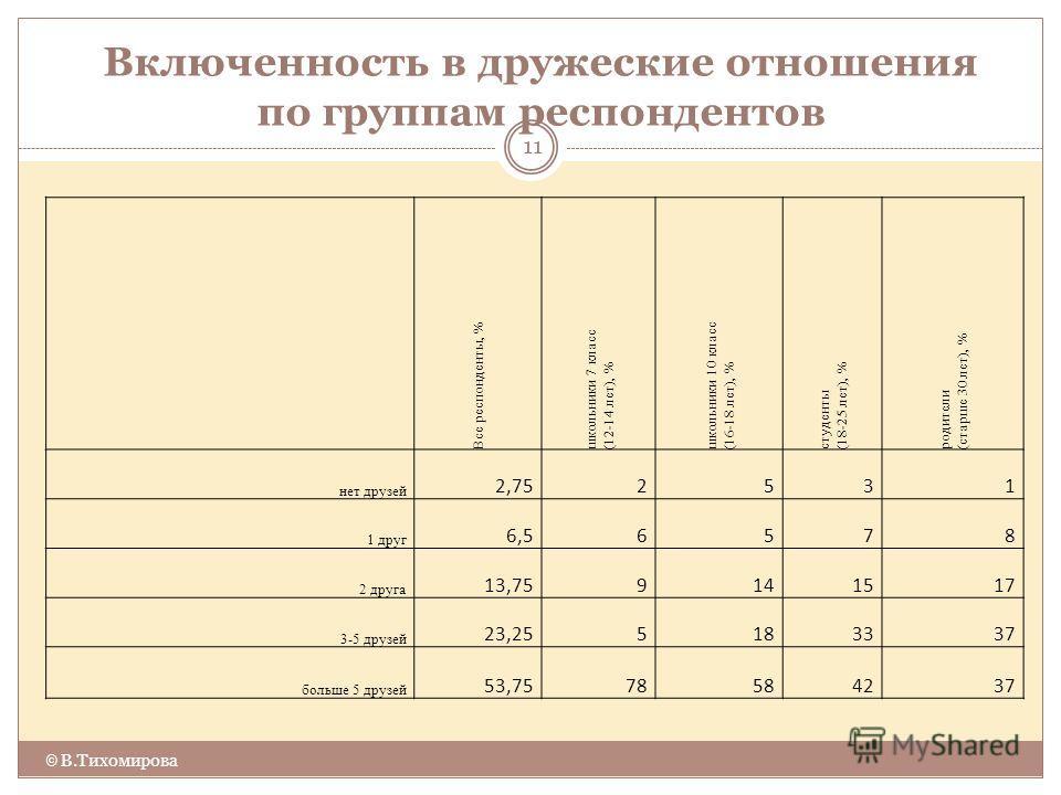 Включенность в дружеские отношения по группам респондентов © В.Тихомирова 11 Все респонденты, % школьники 7 класс (12-14 лет), % школьники 10 класс (16-18 лет), % студенты (18-25 лет), % родители (старше 30 лет), % нет друзей 2,752531 1 друг 6,56578