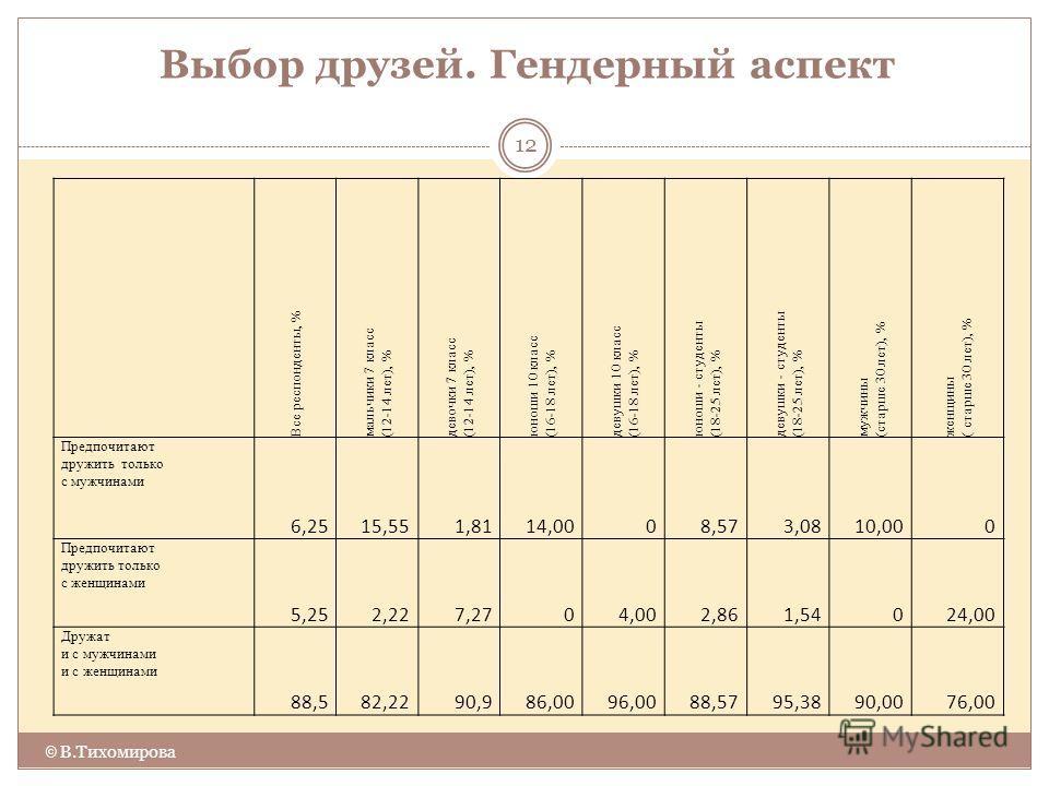 Выбор друзей. Гендерный аспект © В.Тихомирова 12 Все респонденты, % мальчики 7 класс (12-14 лет), % девочки 7 класс (12-14 лет), % юноши 10 класс (16-18 лет), % девушки 10 класс (16-18 лет), % юноши - студенты (18-25 лет), % девушки - студенты (18-25