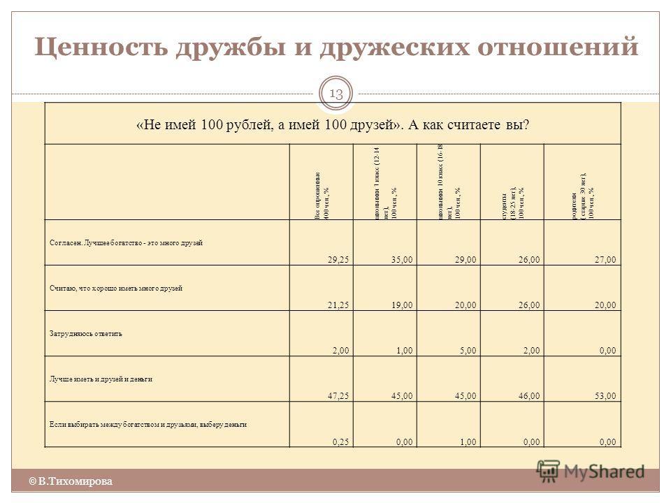 Ценность дружбы и дружеских отношений © В.Тихомирова 13 «Не имей 100 рублей, а имей 100 друзей». А как считаете вы? Все опрошенные 400 чел., % школьники 7 класс (12-14 лет), 100 чел., % школьники 10 класс (16-18 лет), 100 чел., % студенты (18-25 лет)