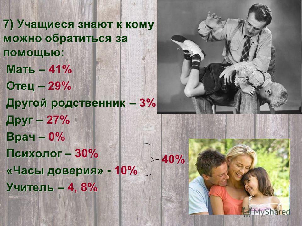 7) Учащиеся знают к кому можно обратиться за помощью: Мать – 41% Мать – 41% Отец – 29% Отец – 29% Другой родственник – 3% Другой родственник – 3% Друг – 27% Друг – 27% Врач – 0% Врач – 0% Психолог – 30% Психолог – 30% «Часы доверия» - 10% «Часы довер