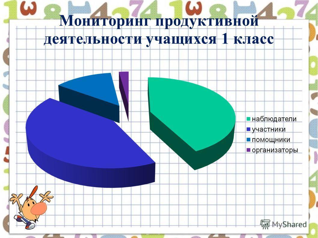 Мониторинг продуктивной деятельности учащихся 1 класс