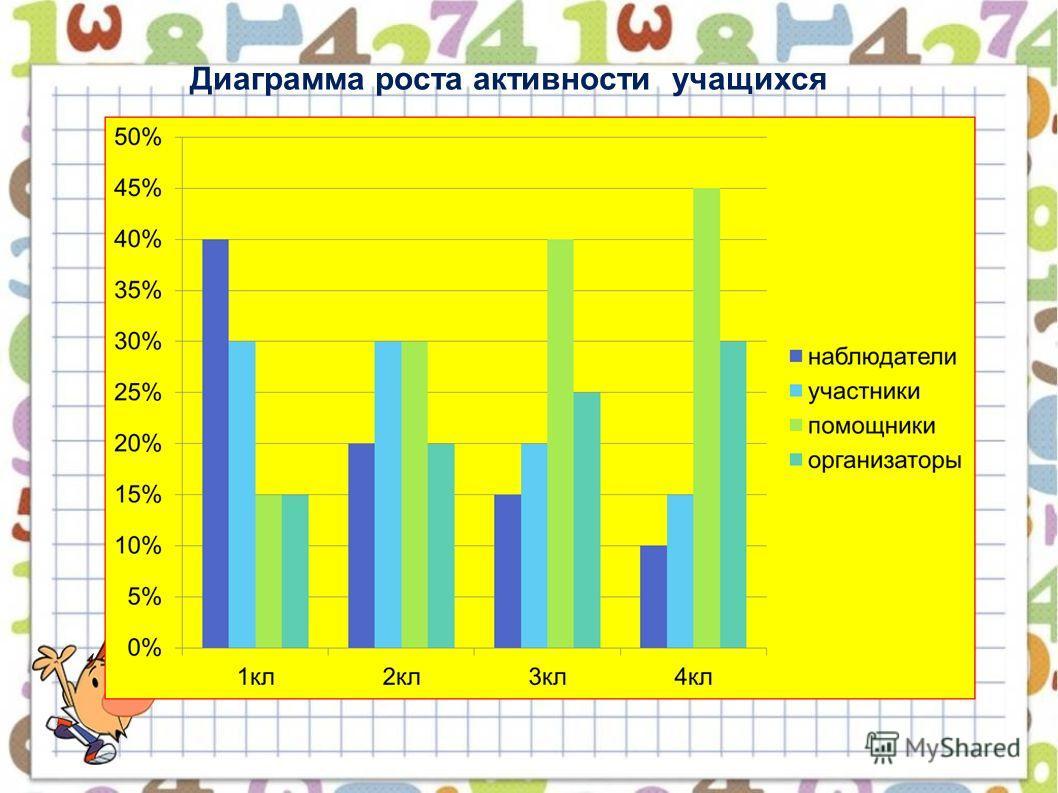 Диаграмма роста активности учащихся
