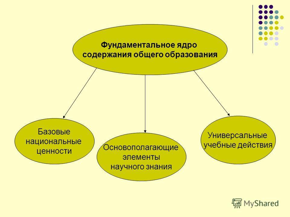 Фундаментальное ядро содержания общего образования Базовые национальные ценности Основополагающие элементы научного знания Универсальные учебные действия