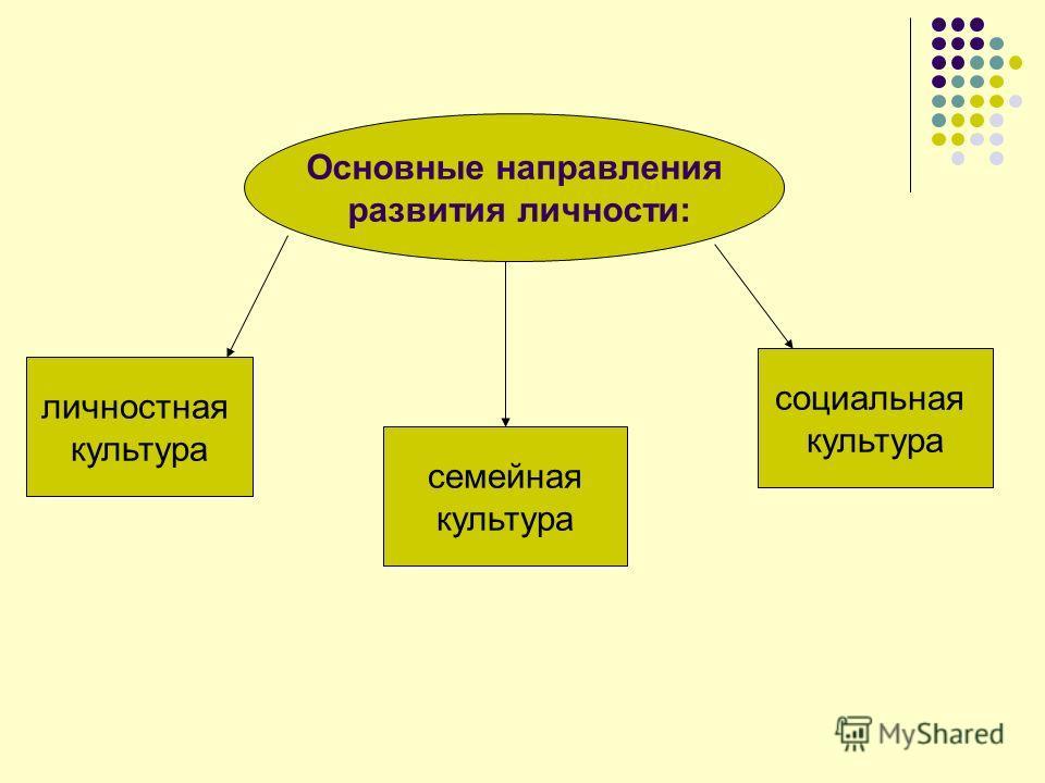 Основные направления развития личности: личностная культура семейная культура социальная культура