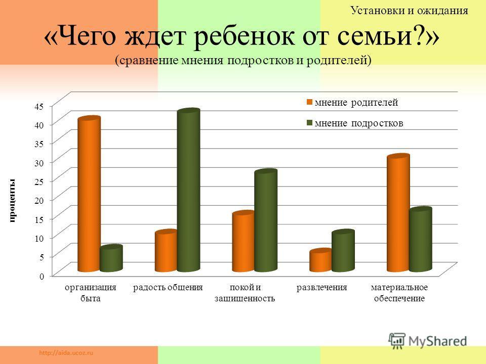 «Чего ждет ребенок от семьи?» (сравнение мнения подростков и родителей) Установки и ожидания