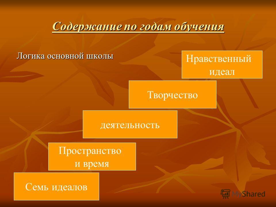 Содержание по годам обучения Логика основной школы Семь идеалов Пространство и время деятельность Творчество Нравственный идеал