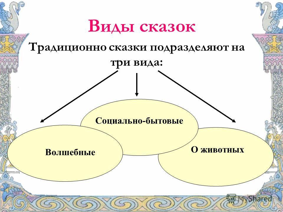 Виды сказок Традиционно сказки подразделяют на три вида: О животных Социально-бытовые Волшебные