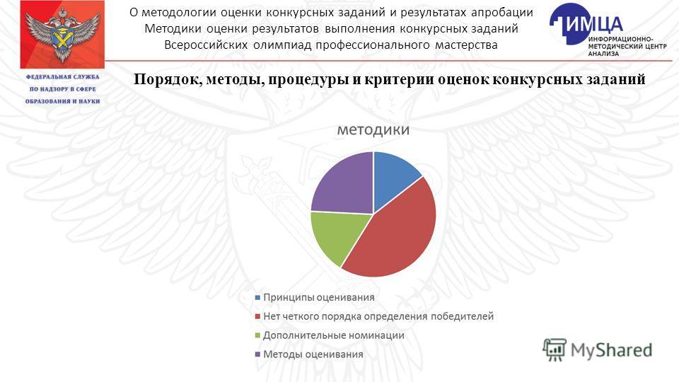 Порядок, методы, процедуры и критерии оценок конкурсных заданий